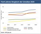 Fünf-Jahres-Vergleich der Umsätze 2020